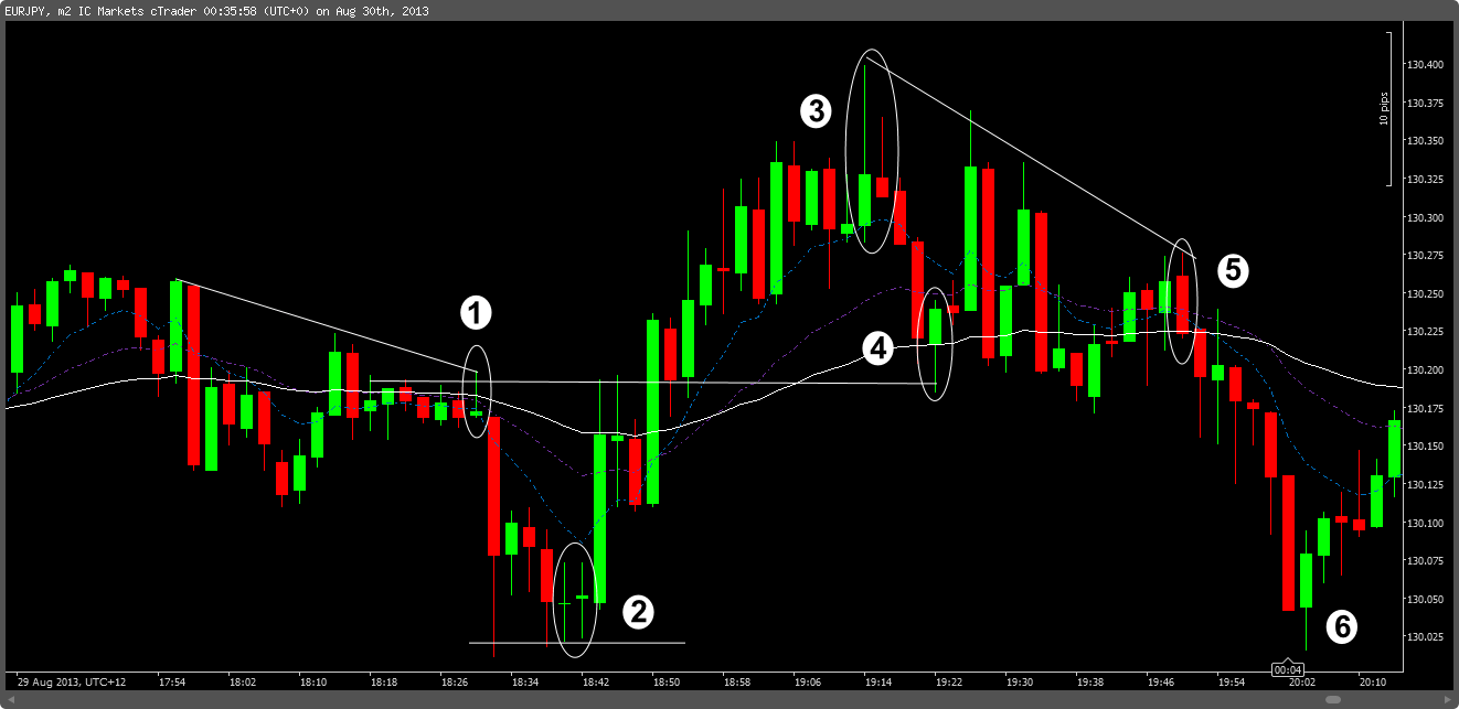 What means scalping in forex