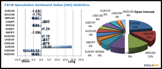 Forex ssi