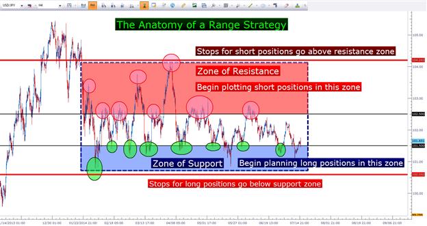 Basic algo trading strategies