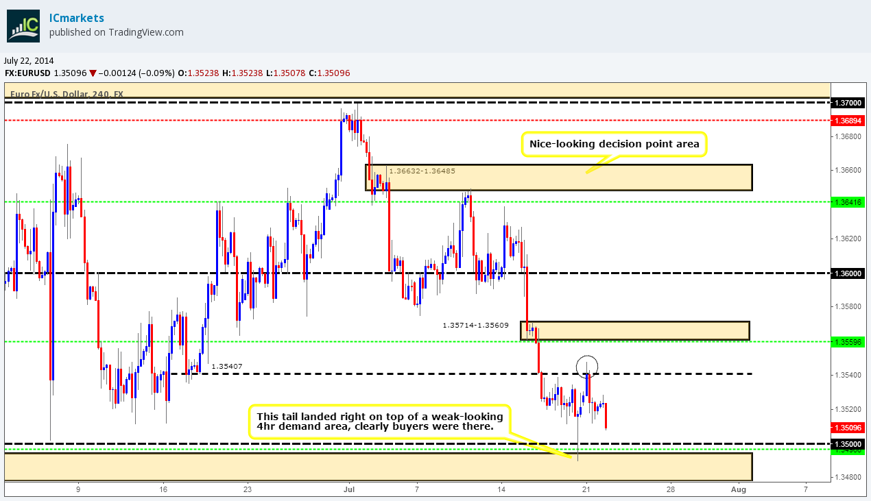 Latest Forex Analysis and Research Reports Technical