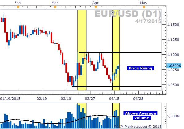 Forex market sentiment pdf