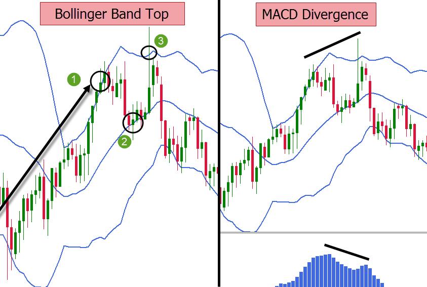 bollinger bands and elliott waves correlation