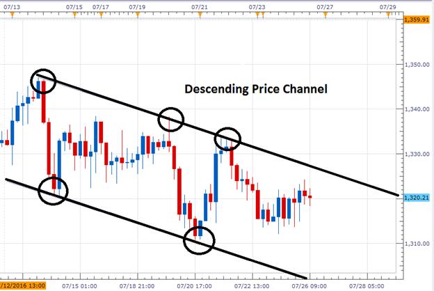 fomc trading system