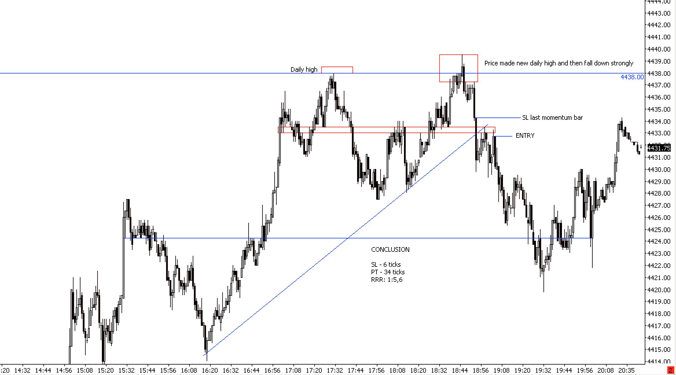 Forex trading price action patterns