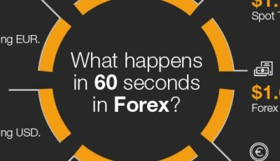 Forex 60 seconds