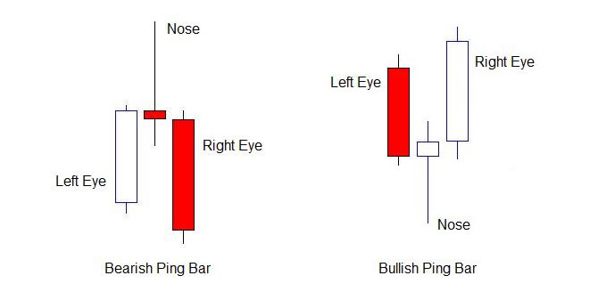 What is a pin bar in forex