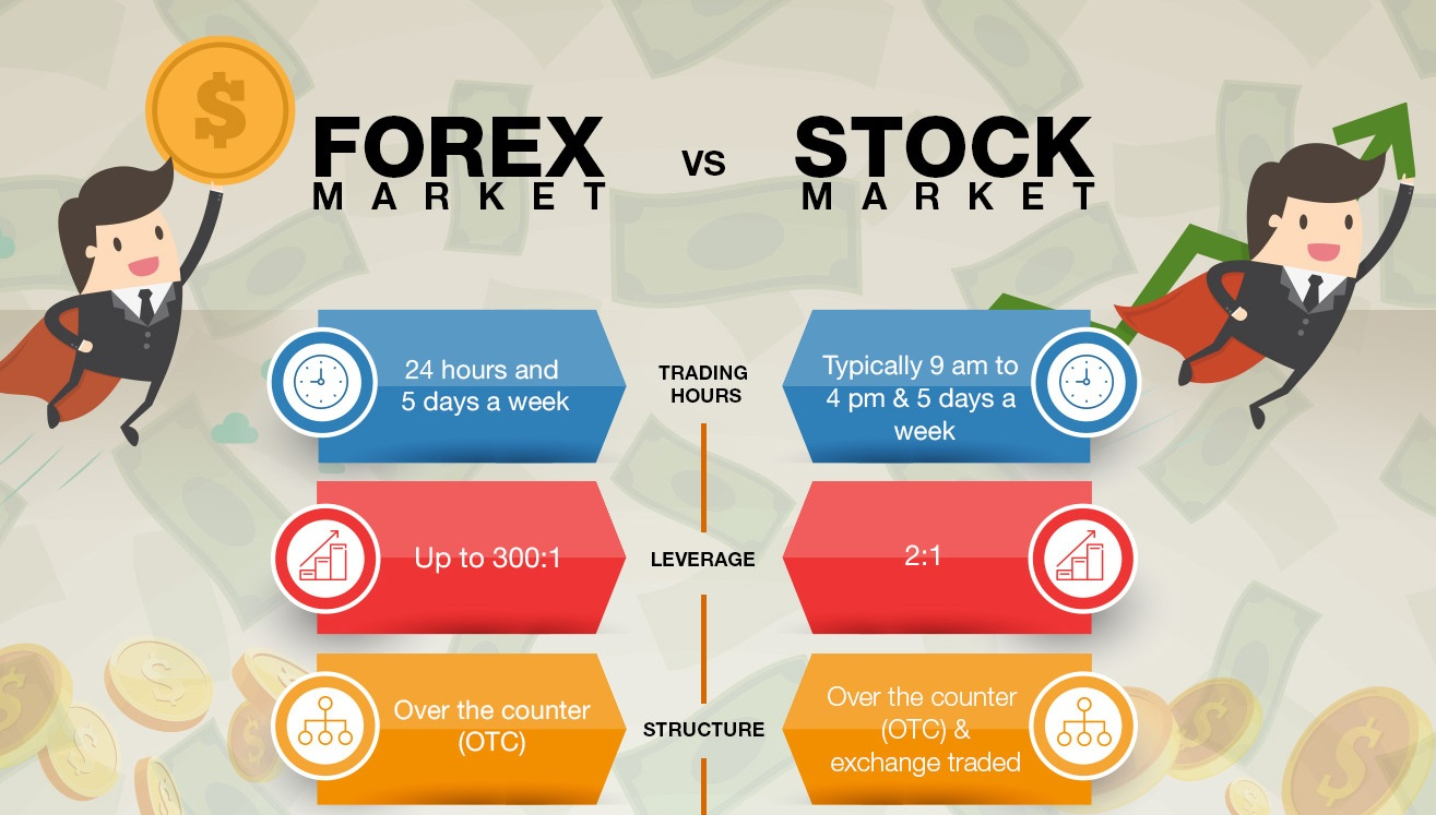 Forex trading vs stock exchange