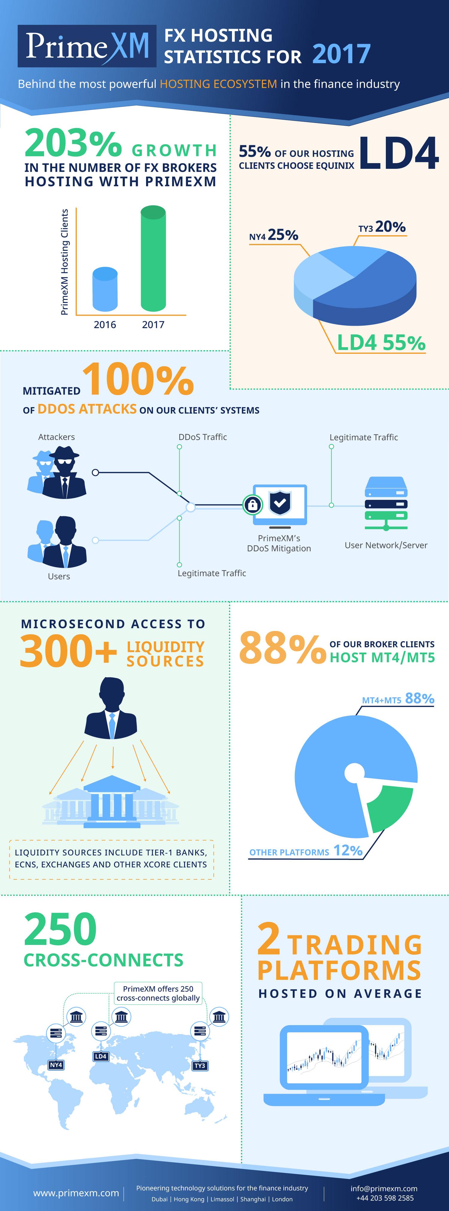 PrimeXM Hosting Statistics Infographic