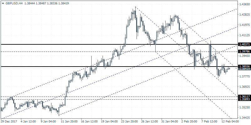 Intraday analysis 13-02-2018 GBPUSD