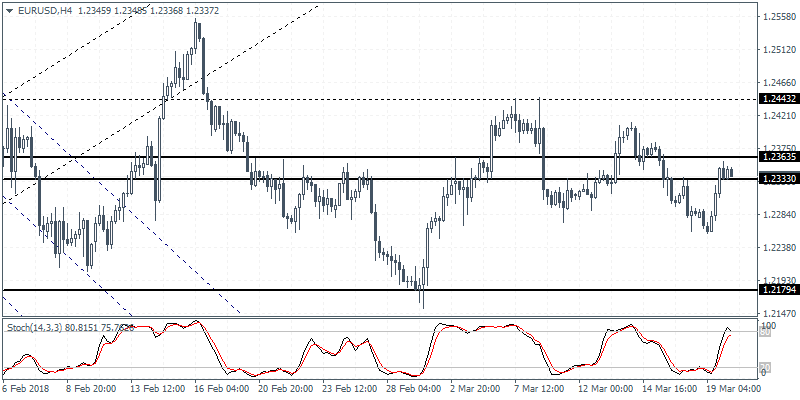 Intraday analysis 20-03-2018 EURUSD