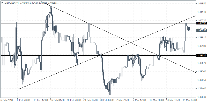 Intraday analysis 20-03-2018 GBPUSD