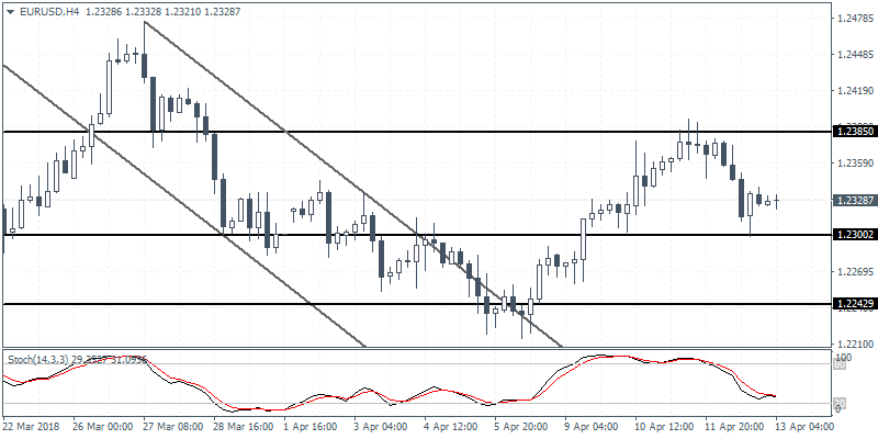 Intraday analysis 13-04-2018 EURUSD