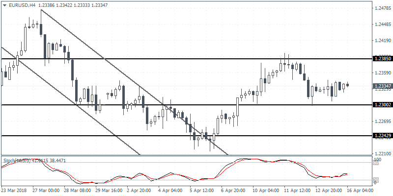 Intraday analysis 16-04-2018 EURUSD