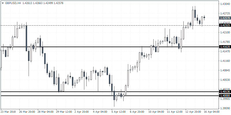Intraday analysis 16-04-2018 GBPUSD