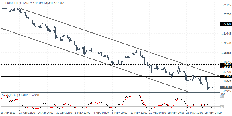 eurusd intraday 29 may