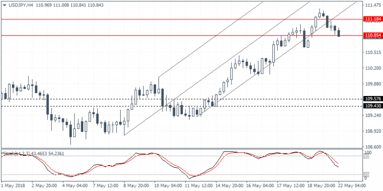 Intraday analysis 22-05-2018 usdjpy
