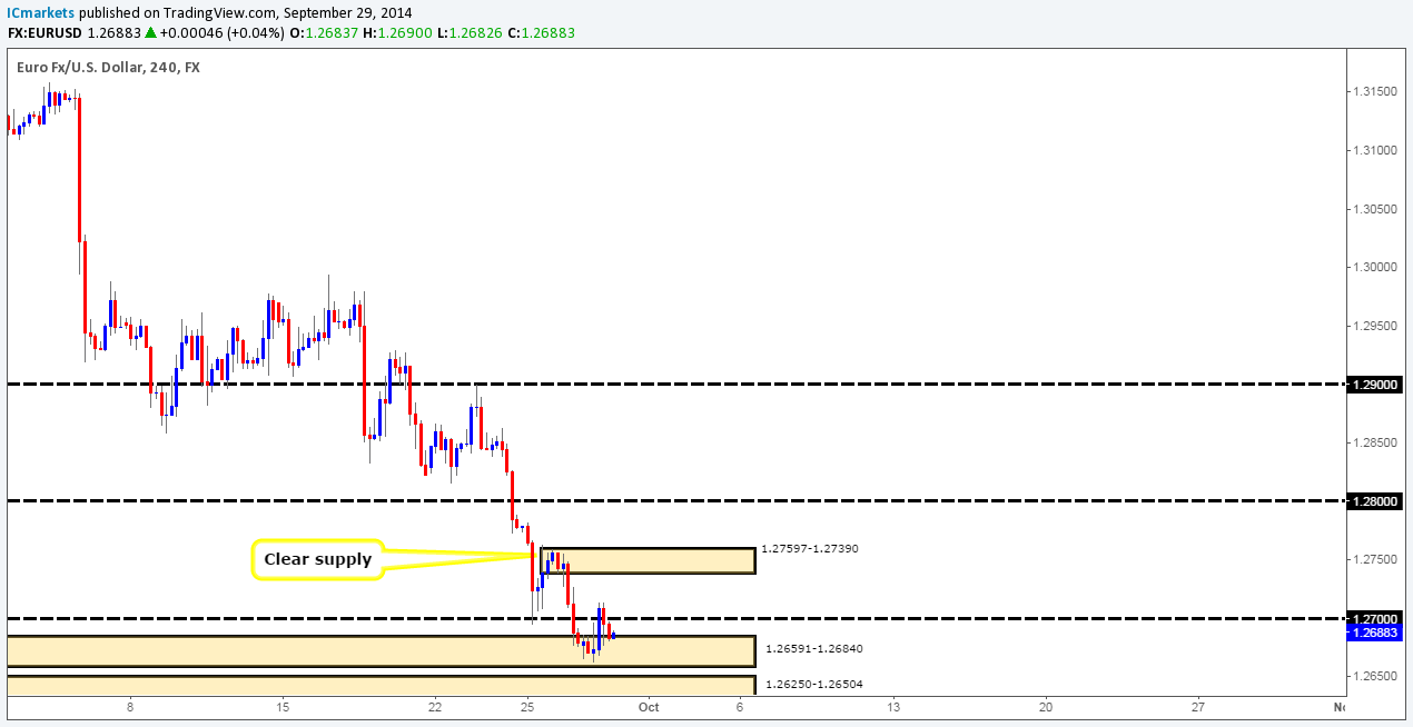 Forex daily technical outlook