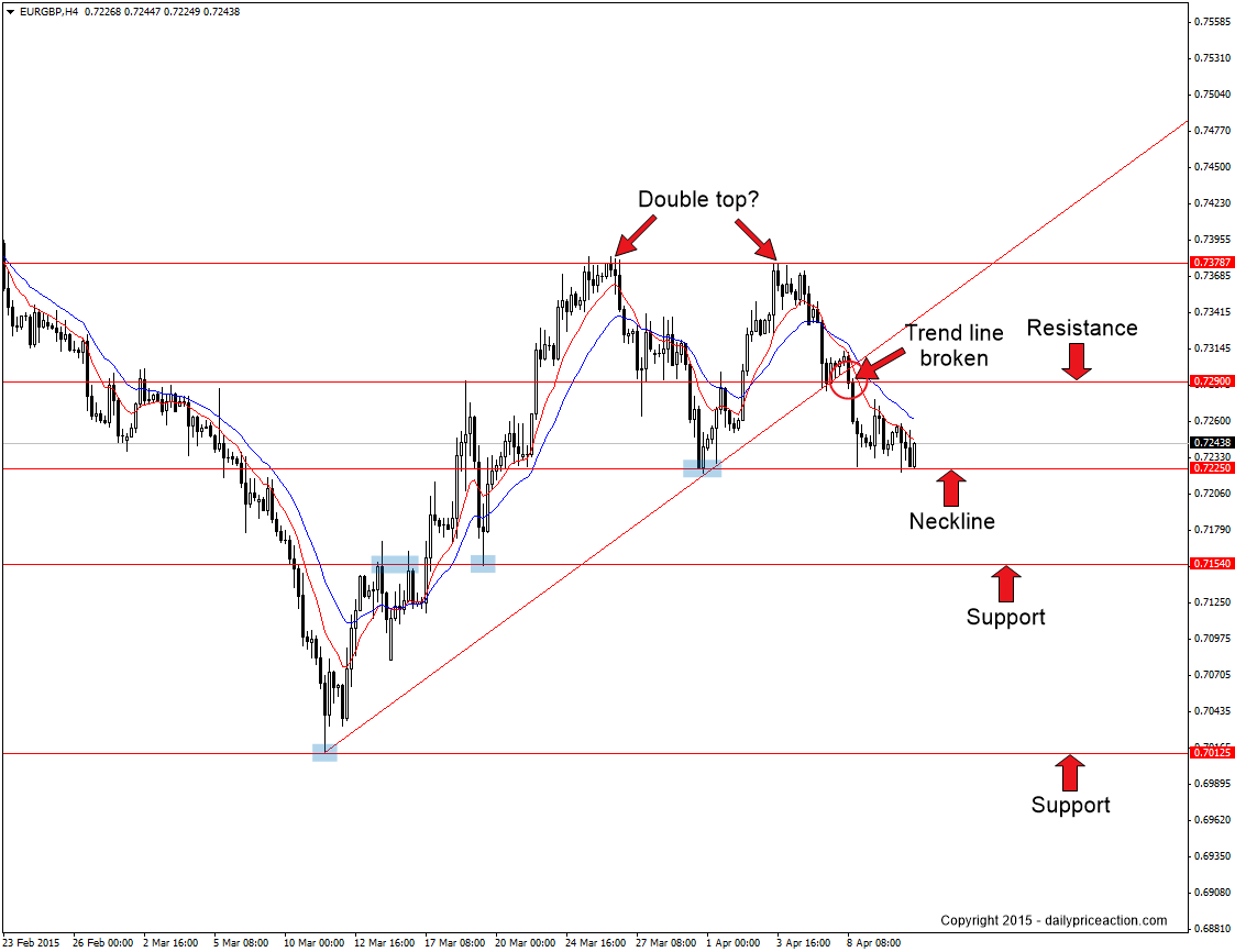 EURGBP double top on the 4 hour chart