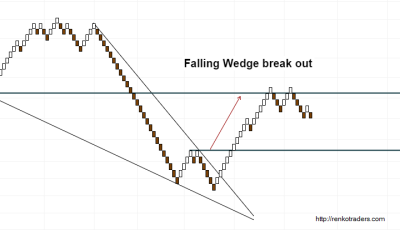 Falling Wedge Chart Pattern on Renko Charts