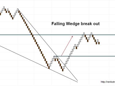 Falling Wedge Chart Pattern on Renko Charts