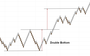 Double Bottom Chart pattern with Renko Charts