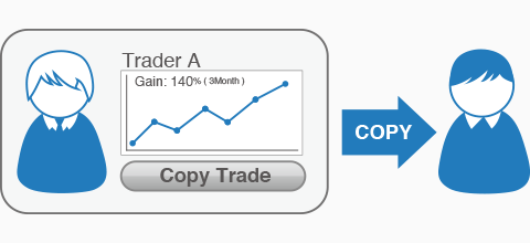 Copy and paste forex trading