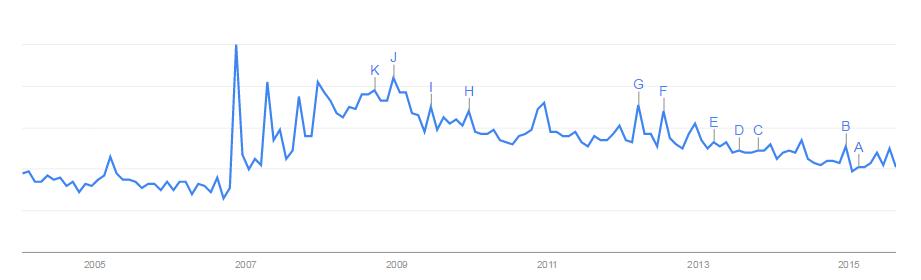 kiva searches