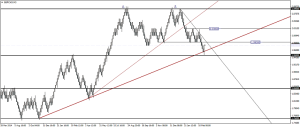 Price action trading with Renko Charts