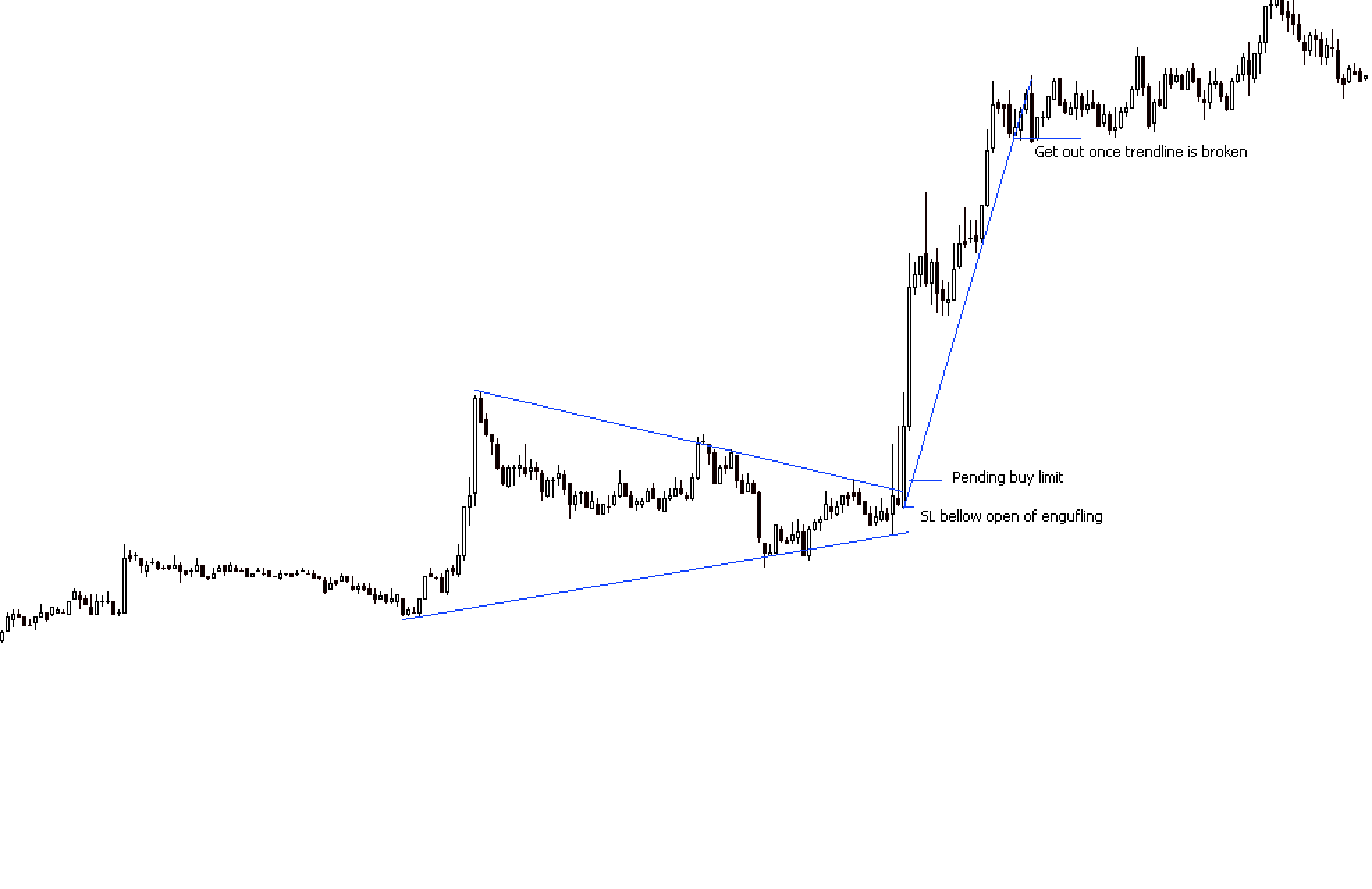 Triangle Reversal Pattern