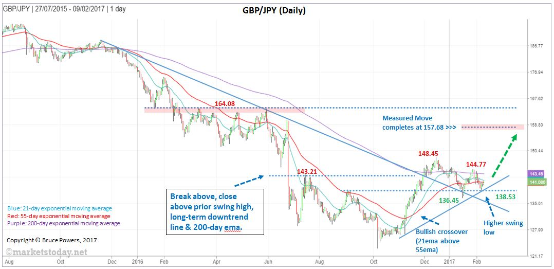 gbpjpy-daily_annotated_feb9_2017