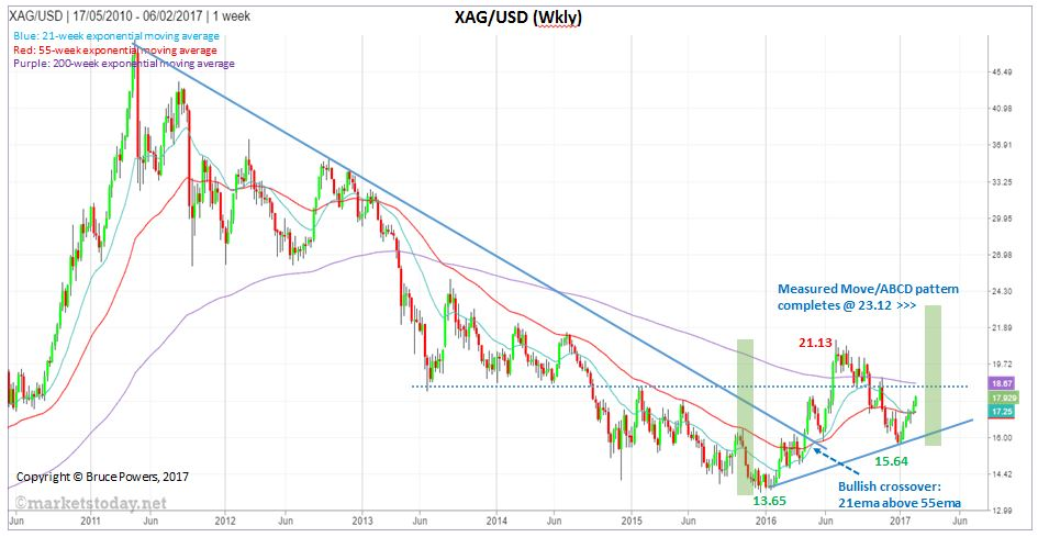 xagusd_weekly-annotated-v1