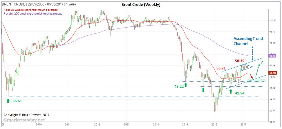 annotated-BRENT CRUDE_1week_Mar12_2017-v1
