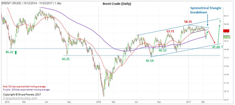 annotated_BRENT CRUDE_1Day_Mar12_2017-v1