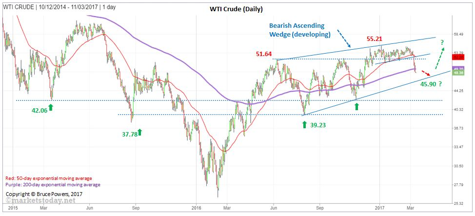 annotated_WTI CRUDE_1Day_Mar12_2017-v1