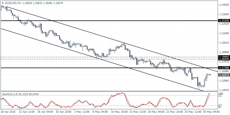eurusd intraday analysis