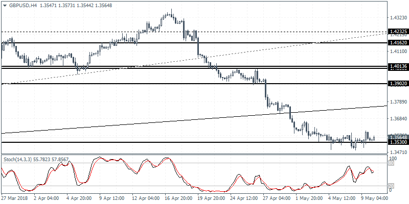 Intraday analysis 10-05-2018 GBPUSD