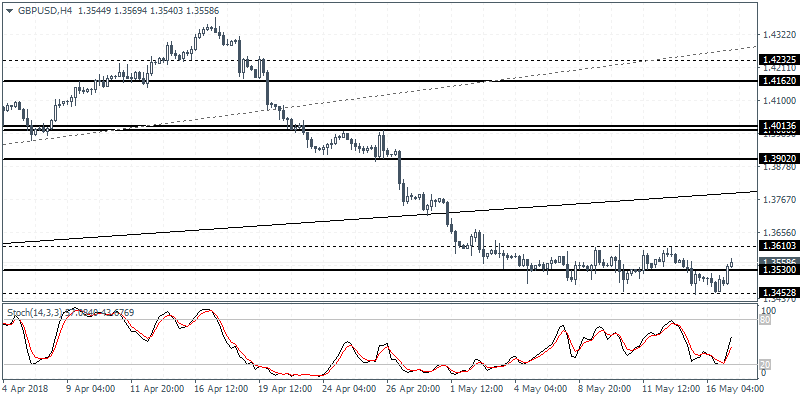 Intraday analysis 17-05-2018 GBPUSD