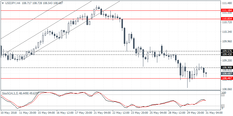 usdjpy intraday analysis