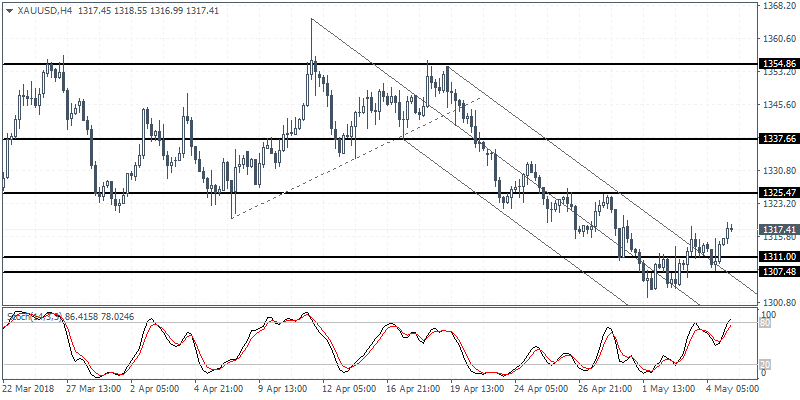 Intraday analysis 07-05-2018 XAUUSD