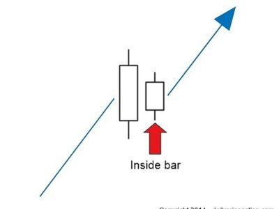inside-bar-trading-strategy