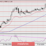 Forecast for AUD/USD on July 27, 2020