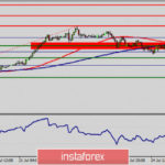 Technical analysis of AUD/USD for July 28, 2020
