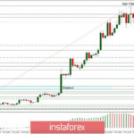Technical Analysis of ETH/USD for July 28, 2020